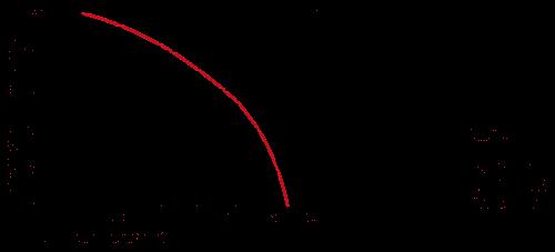 DIN Derating Diagramme EN H.png