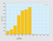 Die Leistung der Photovoltaikanlage des ept-Gründungswerkes in Buching lässt sich genau auslesen.