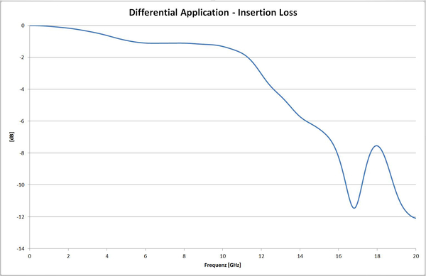 Differential Application   Insertion Loss.JPGDifferential Application   Insertion Loss