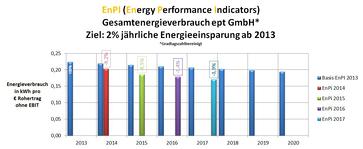 EnPI Diagramm 2017