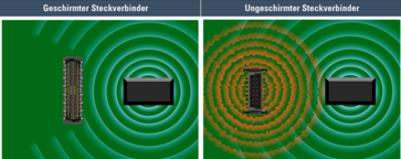 Vergleich geschirmter und ungeschirmter Steckverbinder